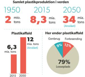 8,3 mia. tons av plasti eru framleidd síðani 1950'ini – størsti parturin er til enn